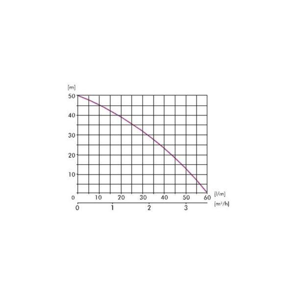 Pompă de suprafaţă JET 100A(a)