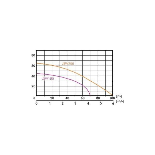 Pompă de suprafaţă JSW 150