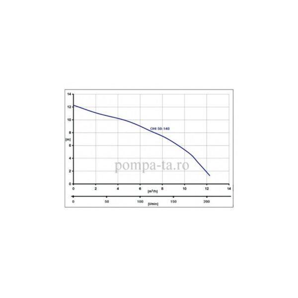 Pompă de recirculare OHI 50-140/220