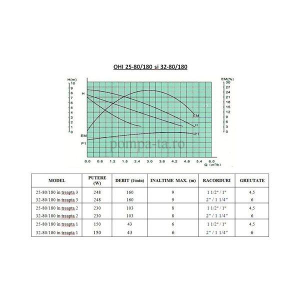 Pompă de recirculare OHI 32-80/180