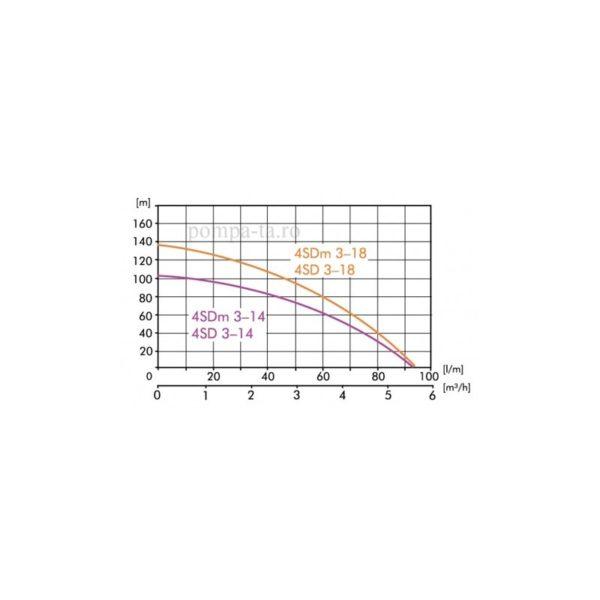 Hidrofor 4SDm 3-18 + 50L