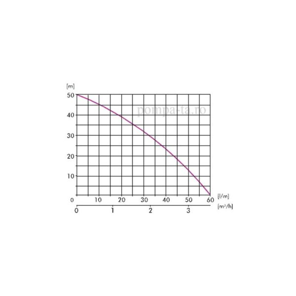 Hidrofor AJ 50/60 + 24L