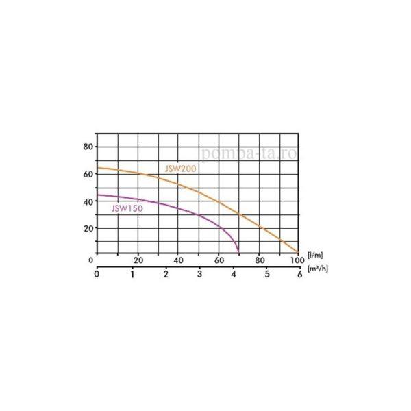 Hidrofor JSW 150 + 24L