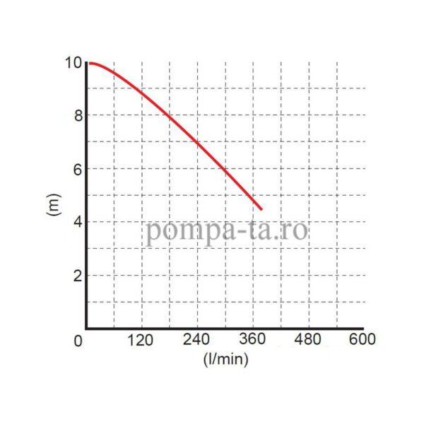 Pompă sumbersibilă WQ 15-7-1,1