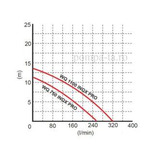 Pompă sumbersibilă WQ 0,75 INOX Pro