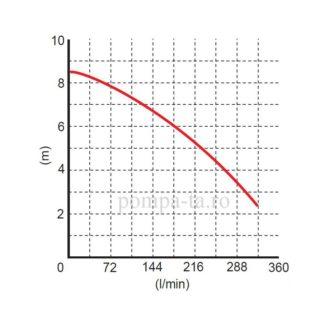 Pompă sumbersibilă WQ 10-10-0,55 economic