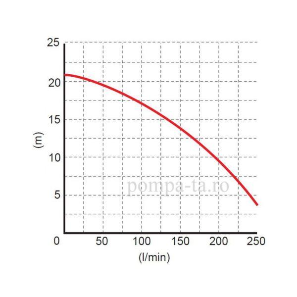 Pompă submersibilă trifazică cu tocător WQ PGPP 2022 (400V)