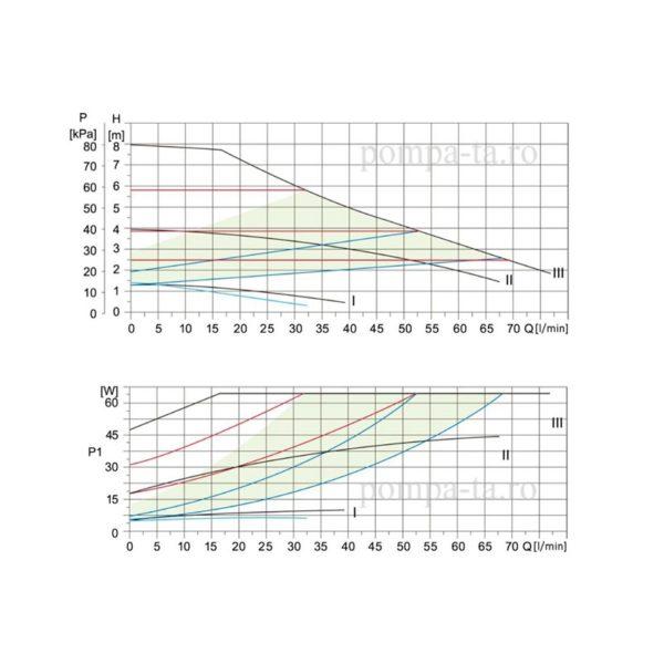 Pompă de reciculare, electronică IBO BETA 32-80/180